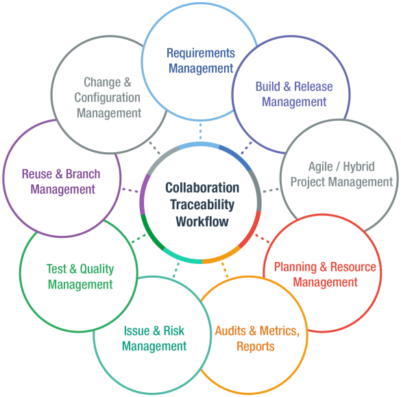 ALM Lifecycle Management