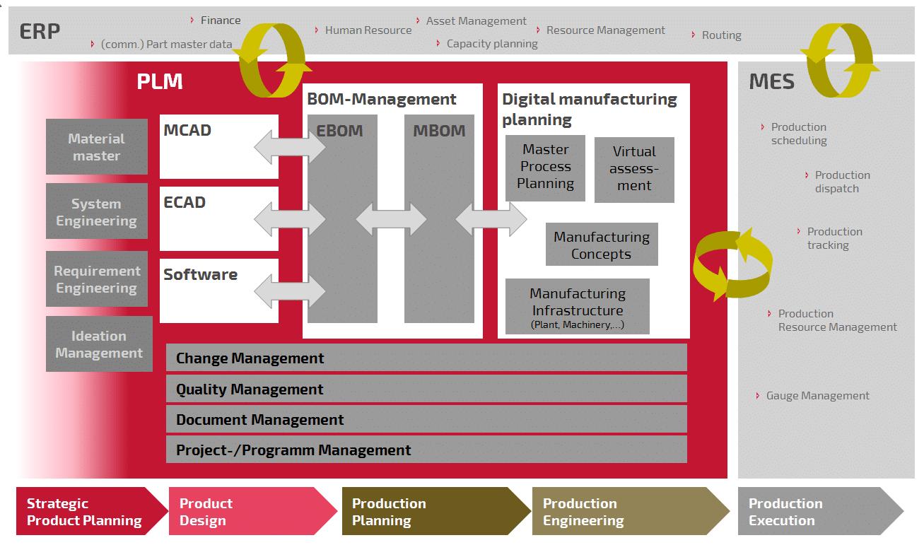 Abbildung: Zusammenspiel von PLM, ERP und MES in einem Unternehmen